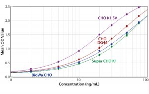Figure 6: ELISA standard curves generated from four different CHO antigens with the anti-CHO DG44 HCP antibody used for detection