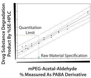 Figure 6: Prediction model to establish mPEG-acetal-aldehyde specification limit