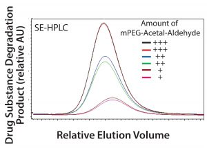 Figure 4: Drug substance degradation product levels correlate with mPEG-acetalaldehyde impurity in the mPEG-aldehyde raw material.