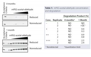 Figure 5: Spiking studies show correlation of mPEG-acetal-aldehyde amount with degradation product levels.