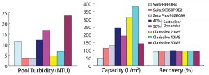 Figure 3: Comparative performance of depth filters from different vendors (phase 1)