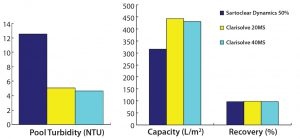 Figure 4: Comparative performance of selected depth filters phase 2