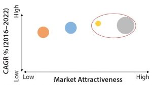 Figure 2: Market attractiveness for investors, forecast for 2016–2022; CAGR = compound annual growth rate