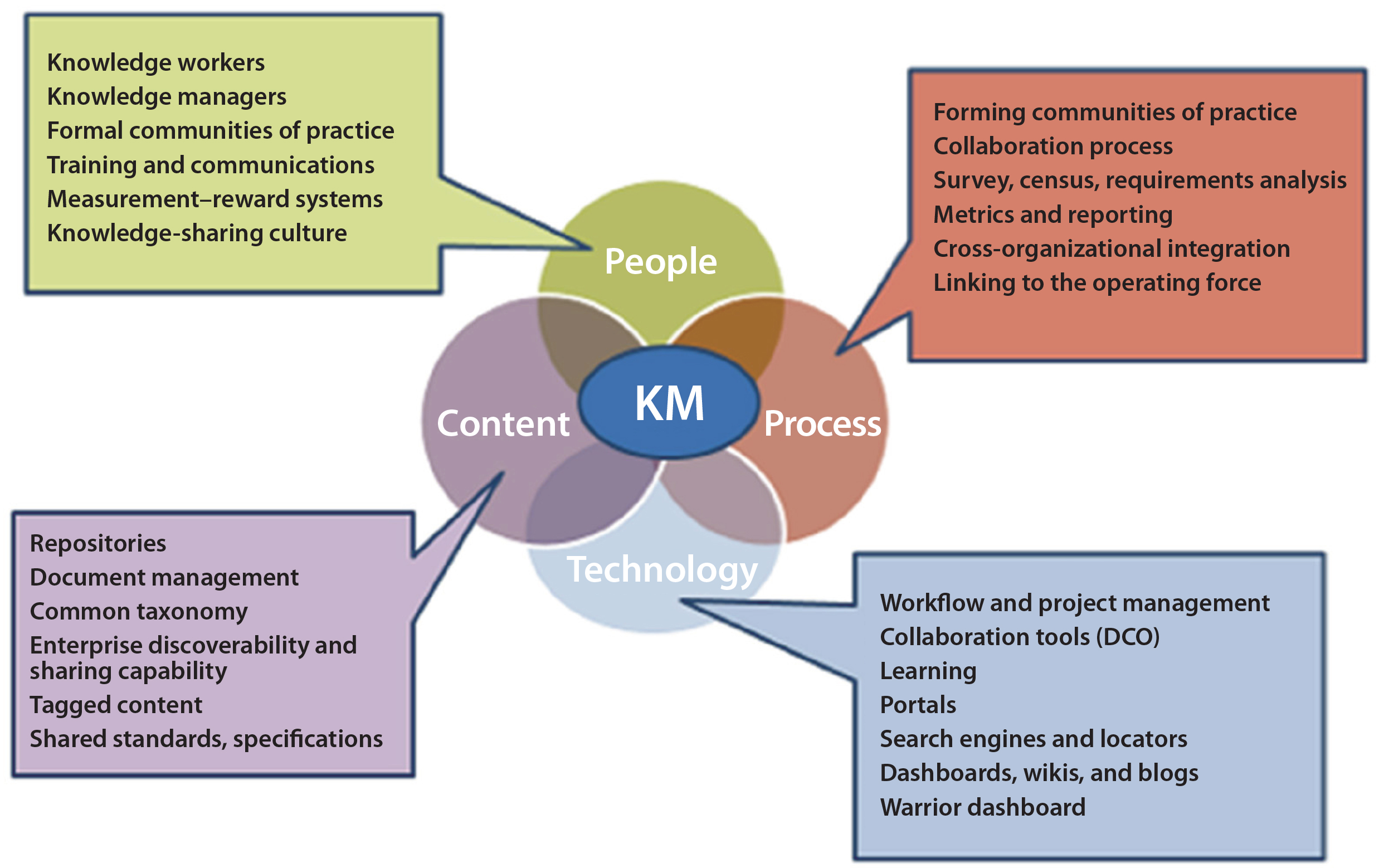 knowledge management and people Conscious effort to get the right knowledge to the right people at the right time so that it can be shared  3 human resources and knowledge management.
