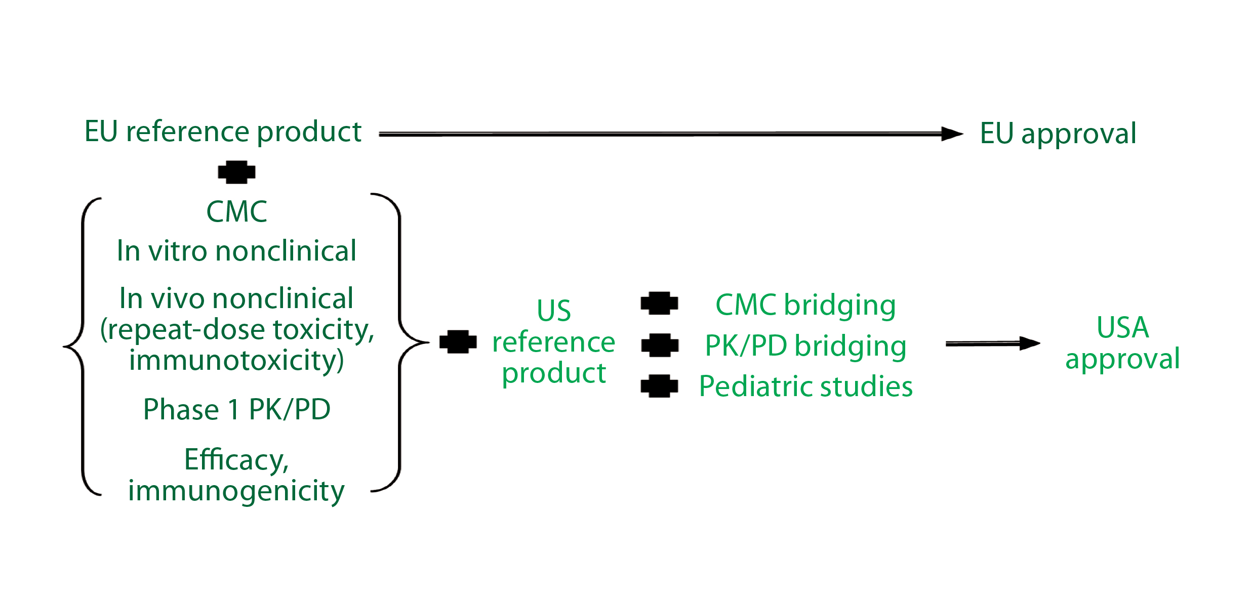 guideline on similar biological medicinal products ema