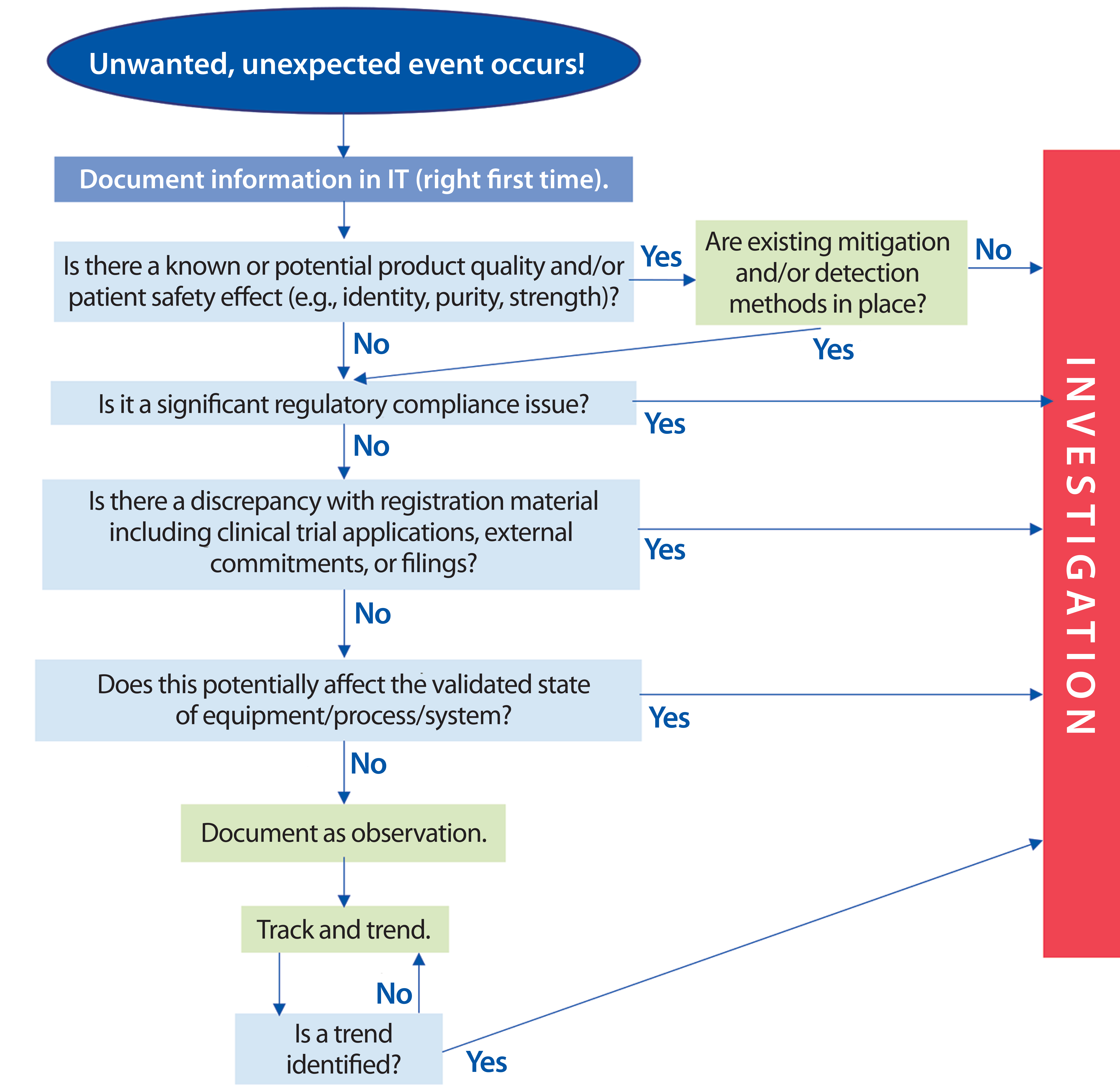 Transforming deviation management a biophorum operations group figure 2 potential decision tree ccuart Images