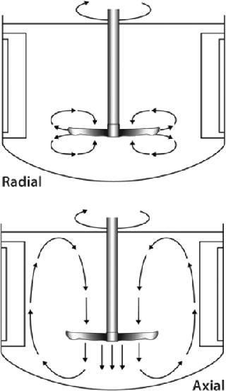 Radial Vs Axial Fan Design : Which impeller is right for your cell line bioprocess