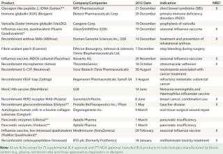 FDA Biopharmaceutical Product Approvals and Trends in 2012