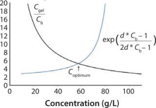 donnan effect diafiltration
